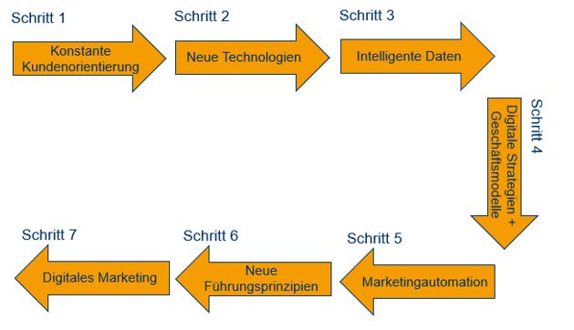 Marketing Automatisierung 7 Schritte