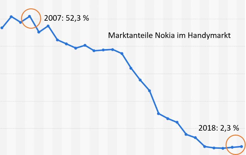 Premeon Fred Geiger Marktanteile Mobiltelefone Nokia
