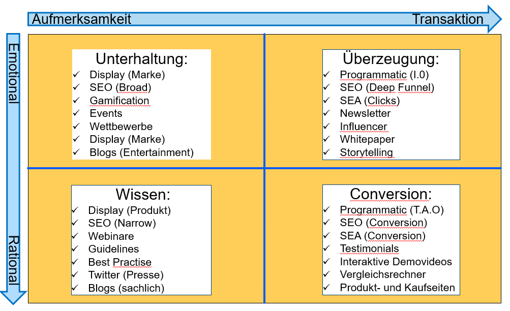 premeon Content Strategien im Social Media Marketing